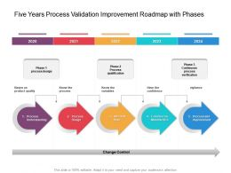 Five Years Process Validation Improvement Roadmap With Phases