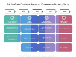 Five Years Product Development Roadmap For UI Enhancement And Knowledge Sharing