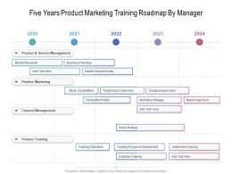 Five Years Product Marketing Training Roadmap By Manager
