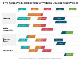 Five Years Product Roadmap For Website Development Project