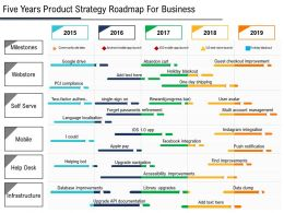 Five Years Product Strategy Roadmap For Business