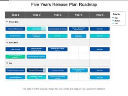 Five Years Release Plan Roadmap