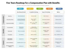Five Years Roadmap For A Compensation Plan With Benefits