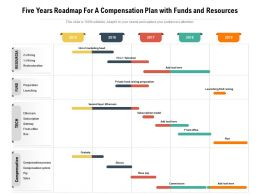 Five Years Roadmap For A Compensation Plan With Funds And Resources