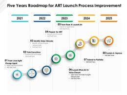 Five Years Roadmap For Art Launch Process Improvement