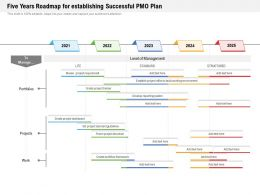 Five Years Roadmap For Establishing Successful PMO Plan