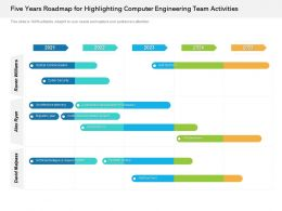 Five Years Roadmap For Highlighting Computer Engineering Team Activities