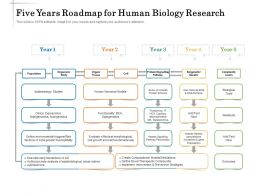 Five Years Roadmap For Human Biology Research