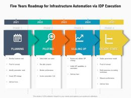 Five Years Roadmap For Infrastructure Automation Via IDP Execution