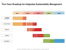 Five Years Roadmap For Integrated Sustainability Management
