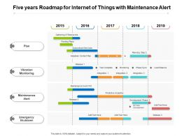 Five Years Roadmap For Internet Of Things With Maintenance Alert