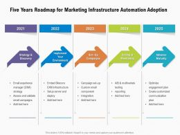 Five Years Roadmap For Marketing Infrastructure Automation Adoption