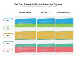 Five Years Roadmap For Physics Research On Polymers