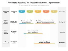 Five Years Roadmap For Production Process Improvement