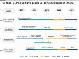 Five Years Roadmap Highlighting Funds Budgeting Implementation Schedule