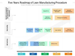 Five Years Roadmap Of Lean Manufacturing Procedure