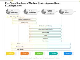 Five Years Roadmap Of Medical Device Approval From FDA Regulatory