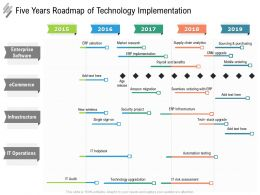 Five Years Roadmap Of Technology Implementation