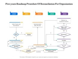 Five Years Roadmap Procedure Of Reconciliation For Organization