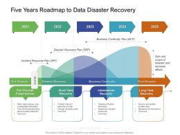 Five Years Roadmap To Data Disaster Recovery