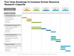 Five Years Roadmap To Increase Human Resource Research Capacity