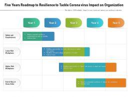 Five Years Roadmap To Resilience To Tackle Corona Virus Impact On Organization