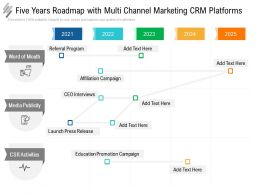 Five Years Roadmap With Multi Channel Marketing CRM Platforms