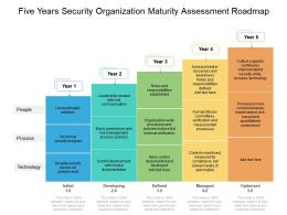 Five Years Security Organization Maturity Assessment Roadmap