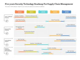 Five Years Security Technology Roadmap For Supply Chain Management