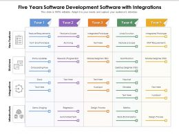 Five Years Software Development Software With Integrations