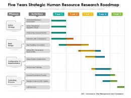 Five Years Strategic Human Resource Research Roadmap
