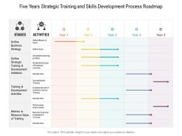 Five Years Strategic Training And Skills Development Process Roadmap