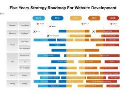 Five Years Strategy Roadmap For Website Development