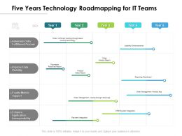 Five Years Technology Roadmapping For IT Teams