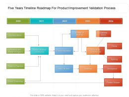 Five Years Timeline Roadmap For Product Improvement Validation Process
