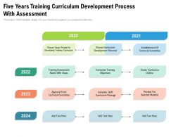 Five Years Training Curriculum Development Process With Assessment