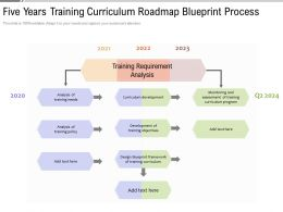 Five Years Training Curriculum Roadmap Blueprint Process