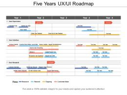 Five Years Ux Ui Roadmap