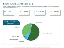 Fixed Asset Dashboard Equipment Ppt Powerpoint Presentation Gallery Summary