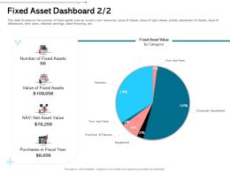 Fixed Asset Dashboard L1971 Ppt Powerpoint Presentation Infographics Template
