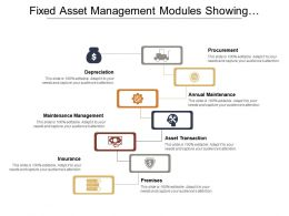 Fixed Asset Management Modules Showing Procurement Depreciation And Insurance