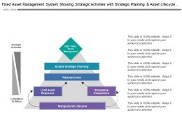 Fixed Asset Management System Showing Strategic Activities With Strategic Planning And Asset Lifecycle