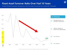 Fixed Asset Turnover Ratio Over Past 10 Years Leads Ppt Powerpoint Presentation Pictures