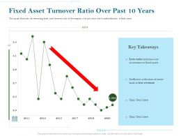Fixed Asset Turnover Ratio Over Past 10 Years Ppt Powerpoint Icon