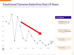 Fixed Asset Turnover Ratio Over Past 10 Years Ppt Slide Download