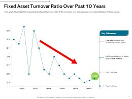 Fixed Asset Turnover Ratio Over Past 10 Years Takeaways Ppt Powerpoint Infographics Slides