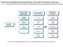 Fixed Asset Utilization Showing Planning Cycle With Production Cycle Time
