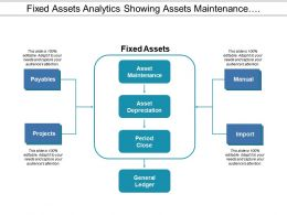 Fixed Assets Analytics Showing Assets Maintenance And Depreciation