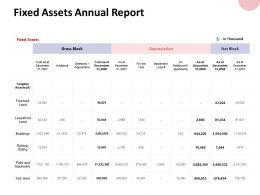 Fixed Assets Annual Report Buildings Ppt Powerpoint Presentation File Graphics