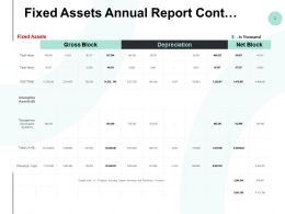 Fixed Assets Annual Report Cont Ppt Powerpoint Presentation Summary Deck